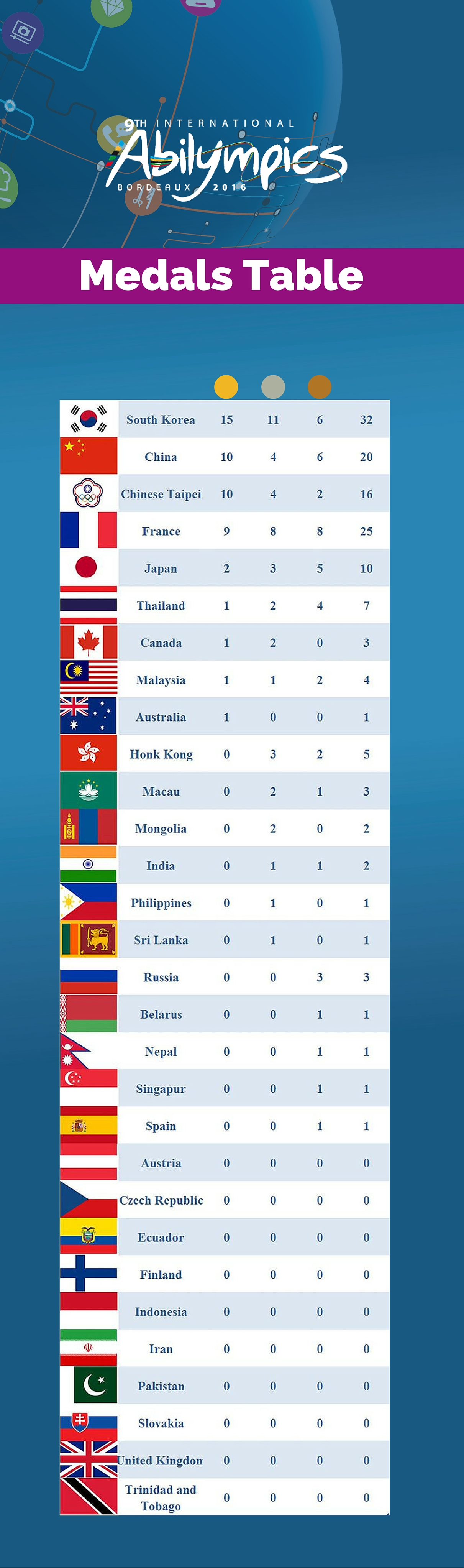 Medals-Table-Final